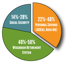 Sources of retirement income for most Wisconsin public school employees