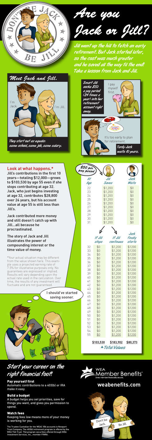 Saving for retirement sooner than later infographic