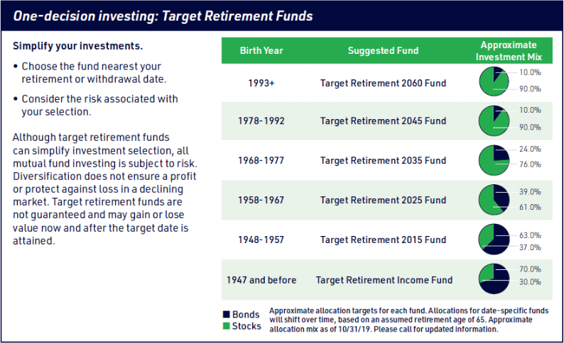 Target retirement funds