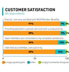 customer satisfaction results