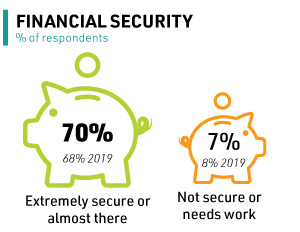 financial security results